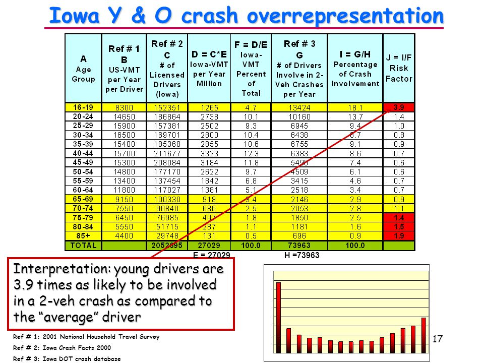 17 Ref # 1: 2001 National Household Travel Survey Ref # 2: Iowa Crash Facts 2000 Ref # 3: Iowa DOT crash database Iowa Y & O crash overrepresentation Interpretation: young drivers are 3.9 times as likely to be involved in a 2-veh crash as compared to the average driver E = 27029 H =73963