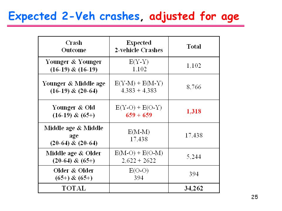 25 Expected 2-Veh crashes, adjusted for age