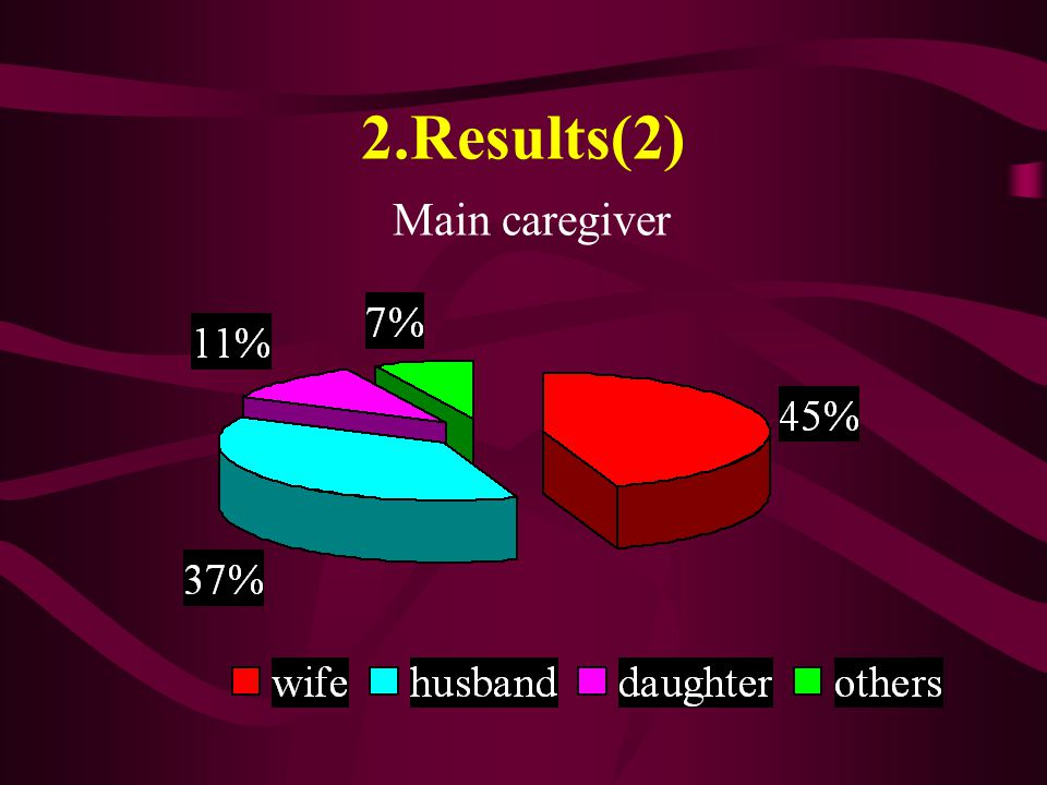 2.Results(2) Main caregiver