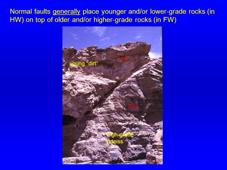 high-grade gneiss young dirt FW HW Normal faults generally place younger and/or lower-grade rocks (in HW) on top of older and/or higher-grade rocks (in FW)