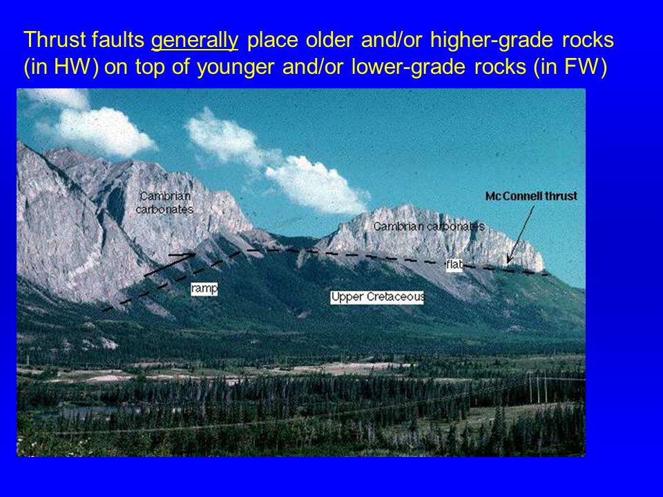 Thrust faults generally place older and/or higher-grade rocks (in HW) on top of younger and/or lower-grade rocks (in FW)