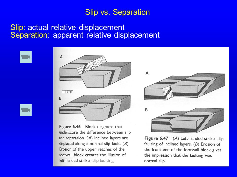 Slip vs. Separation Slip: actual relative displacement Separation: apparent relative displacement
