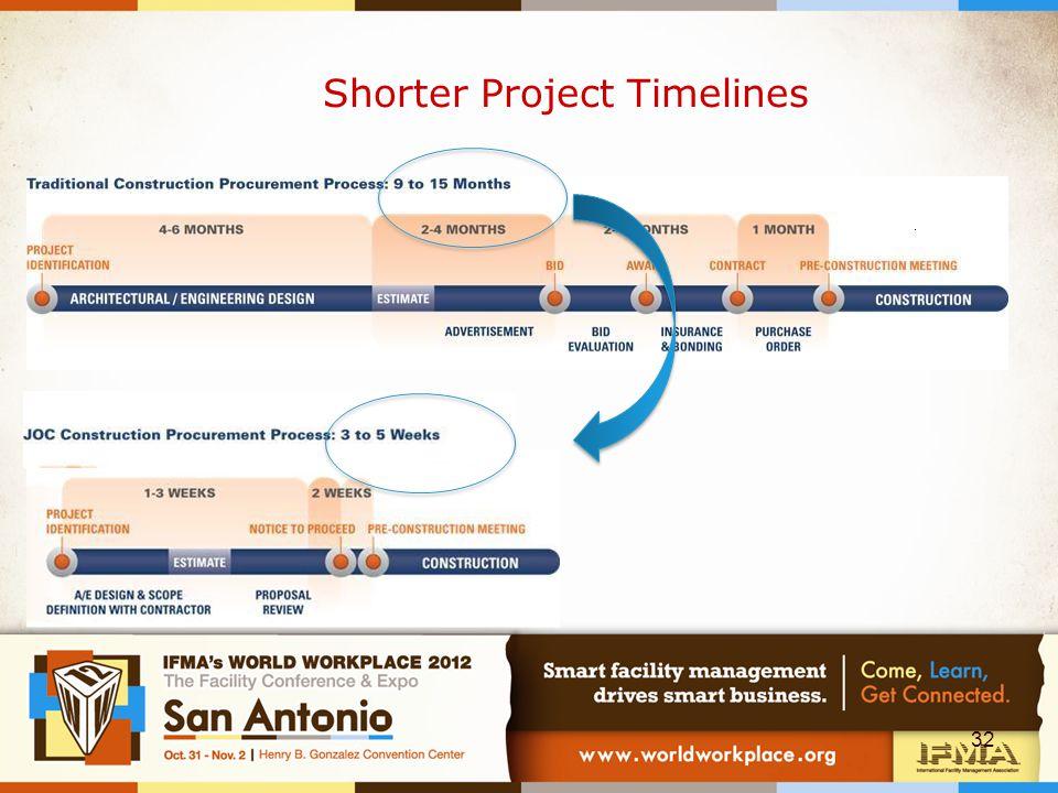 Shorter Project Timelines 32