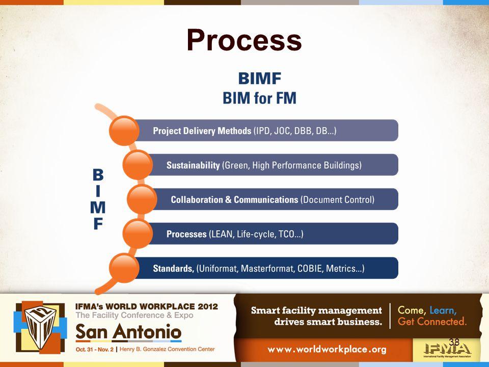Process 38