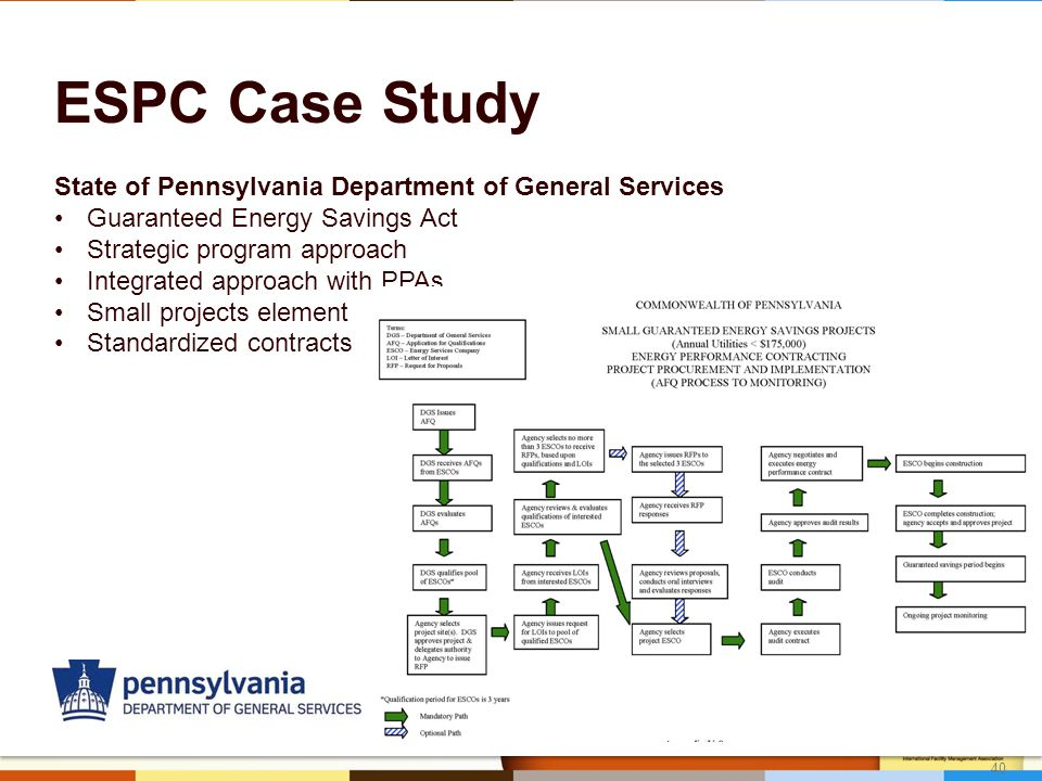 40 ESPC Case Study State of Pennsylvania Department of General Services Guaranteed Energy Savings Act Strategic program approach Integrated approach with PPAs Small projects element Standardized contracts