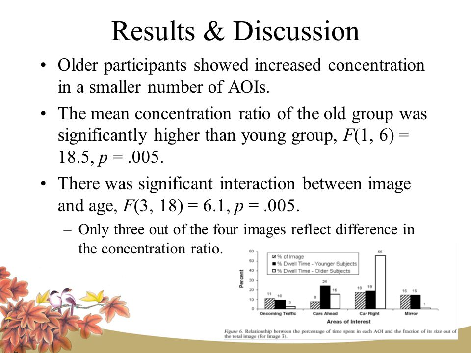 Results & Discussion Older participants showed increased concentration in a smaller number of AOIs.