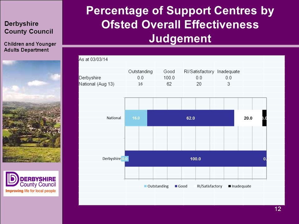 Derbyshire County Council Children and Younger Adults Department Percentage of Support Centres by Ofsted Overall Effectiveness Judgement 12 As at 03/03/14 OutstandingGoodRI/SatisfactoryInadequate Derbyshire0.0100.00.0 National (Aug 13) 16 62203
