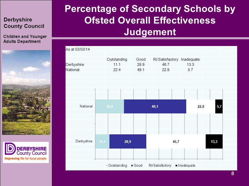 Derbyshire County Council Children and Younger Adults Department Percentage of Secondary Schools by Ofsted Overall Effectiveness Judgement 8 As at 03/03/14 OutstandingGoodRI/SatisfactoryInadequate Derbyshire11.128.946.713.3 National22.449.122.85.7
