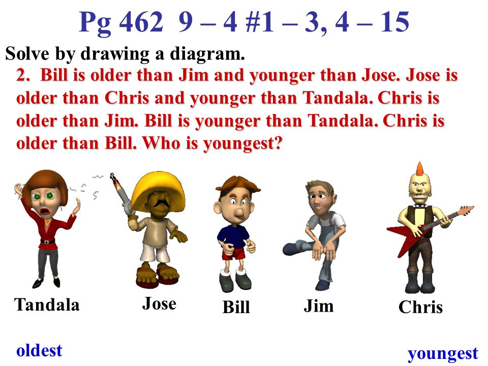 Pg 462 9 – 4 #1 – 3, 4 – 15 Solve by drawing a diagram. 2. Bill is older than Jim and younger than Jose. Jose is older than Chris and younger than Tan