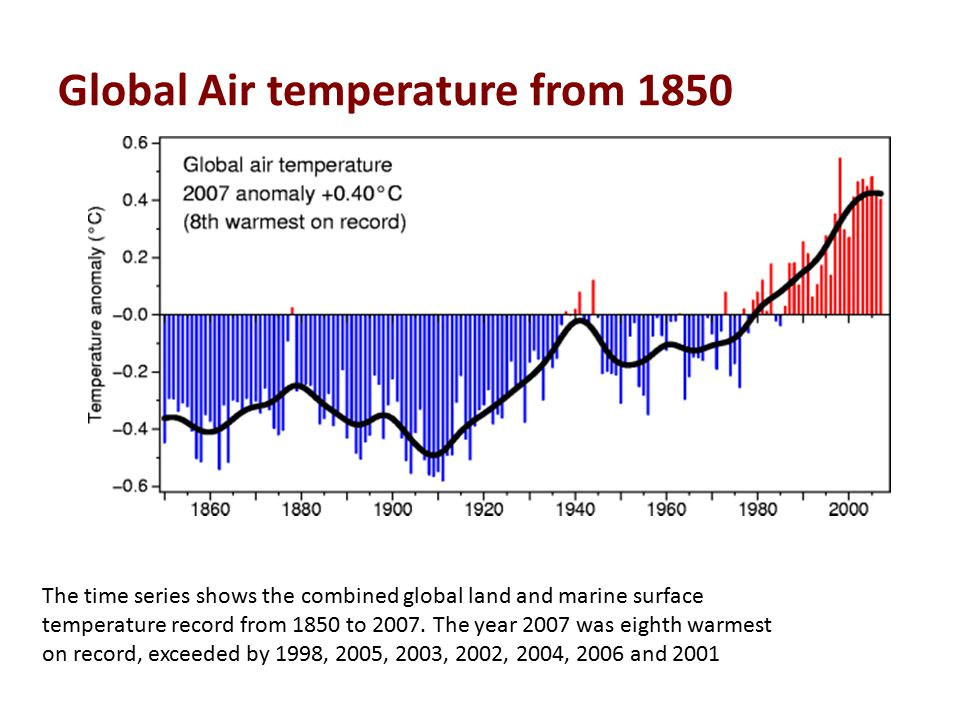Inter governmental Panel on climate change – IPCC- record Temperature rise of past one hundred years has been about 0.74 0 C.