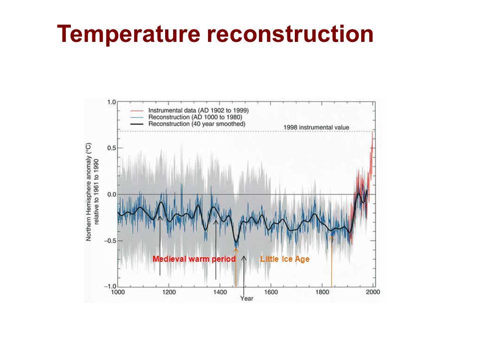 The ice-core temperature record from Vostok, Antartica Intrglacials Ice age