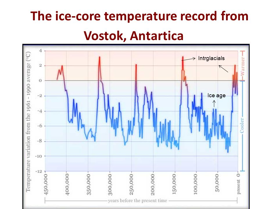 The Atlantic Conveyor Did the oceanic thermohaline circulation shut down during the Younger Dryas Period?