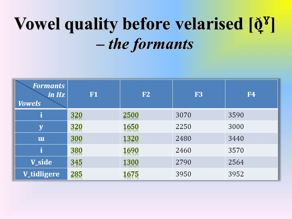 Vowel quality before velarised [ð ̞ˠ ] – computer generated vowels