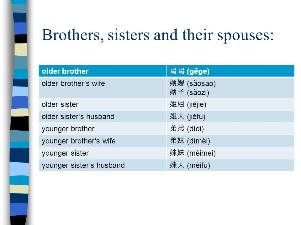 Brothers, sisters and their spouses: older brother 哥哥 (gēge) older brother's wife 嫂嫂 (sǎosao) 嫂子 (sǎozi) older sister 姐姐 (jiějie) older sister's husband 姐夫 (jiěfu) younger brother 弟弟 (dìdi) younger brother's wife 弟妹 (dìmèi) younger sister 妹妹 (mèimei) younger sister's husband 妹夫 (mèifu)