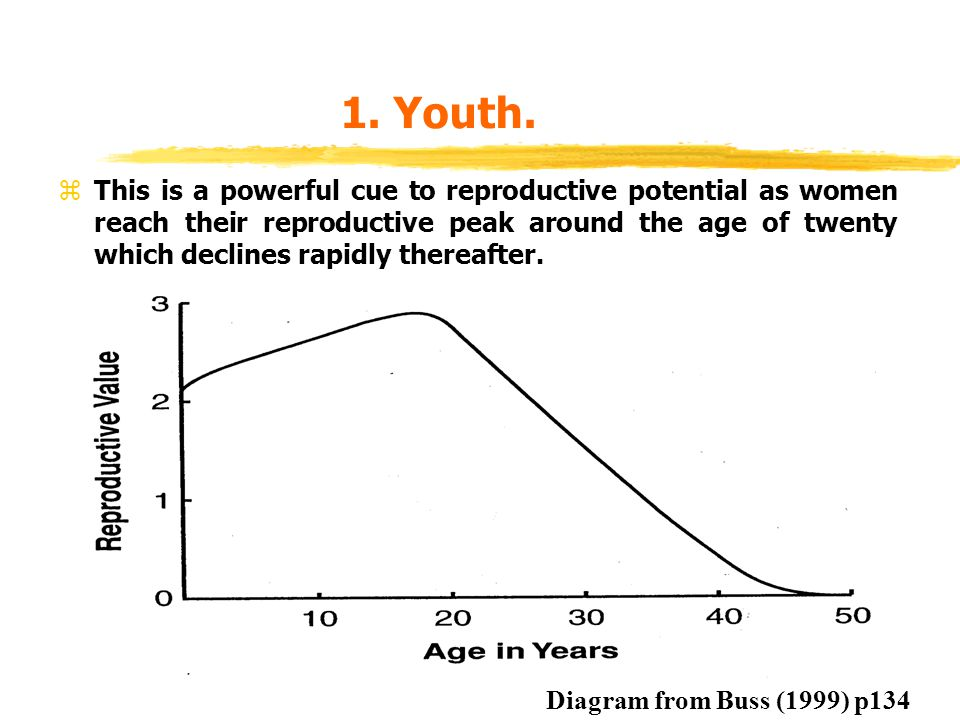 Male Age Preferences (Kenrick & Keefe, 1992) p80 zIn studies of mate preferences, males desire females who are at their peak of reproductive potential.