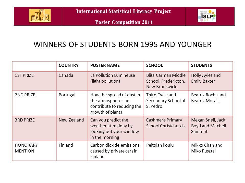 Born in 1995 or younger: 1 st Prize Canada