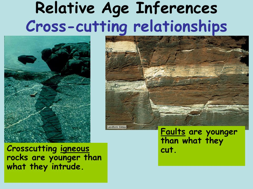 Relative Age Inferences Cross-cutting relationships Crosscutting igneous rocks are younger than what they intrude. Faults are younger than what they c