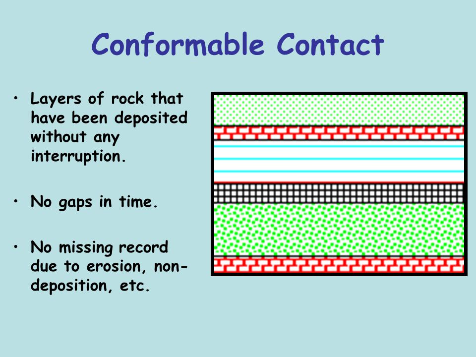 Conformable Contact Layers of rock that have been deposited without any interruption. No gaps in time. No missing record due to erosion, non- depositi