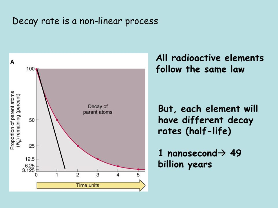 Decay rate is a non-linear process All radioactive elements follow the same law But, each element will have different decay rates (half-life) 1 nanose