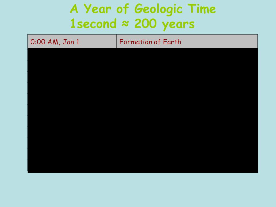 0:00 AM, Jan 1Formation of Earth Late JanuaryFormation of Core-Mantle-Crust Mid FebruaryLife Begins, Oldest Know Rocks Late MarchFirst Photosynthetic