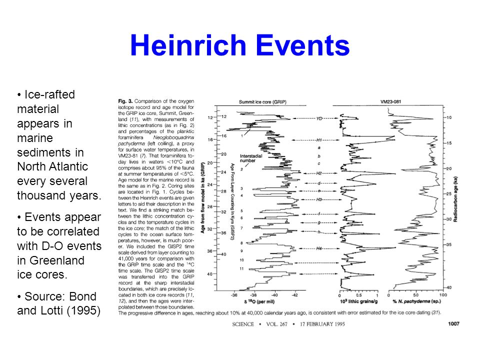 Heinrich Events Ice-rafted material appears in marine sediments in North Atlantic every several thousand years.