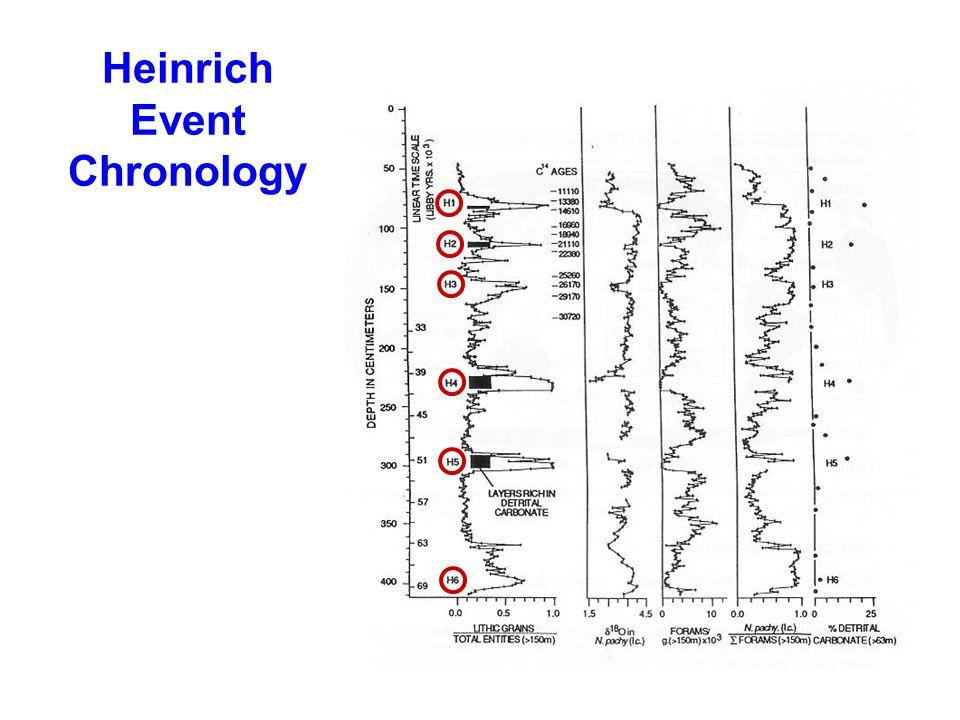 Heinrich Event Chronology