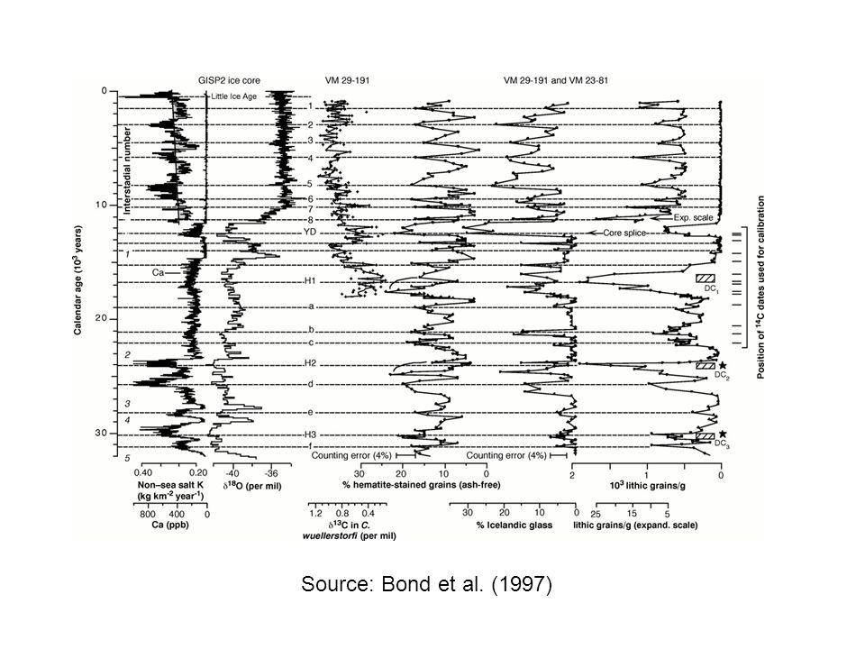 Source: Bond et al. (1997)