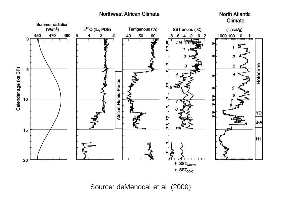 Source: deMenocal et al. (2000)