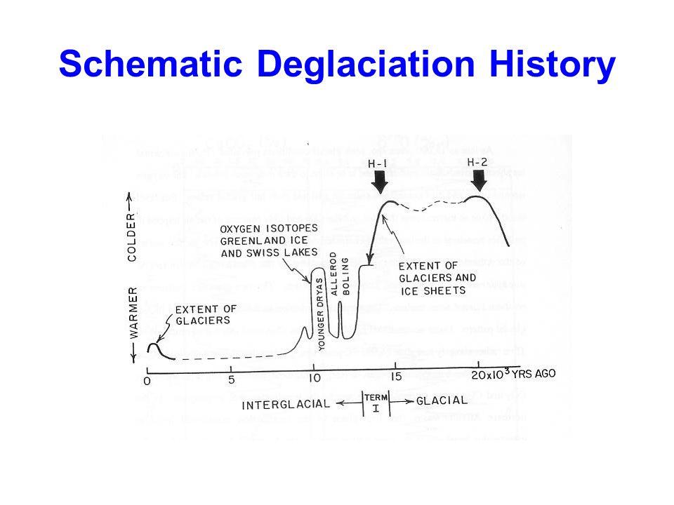 Schematic Deglaciation History