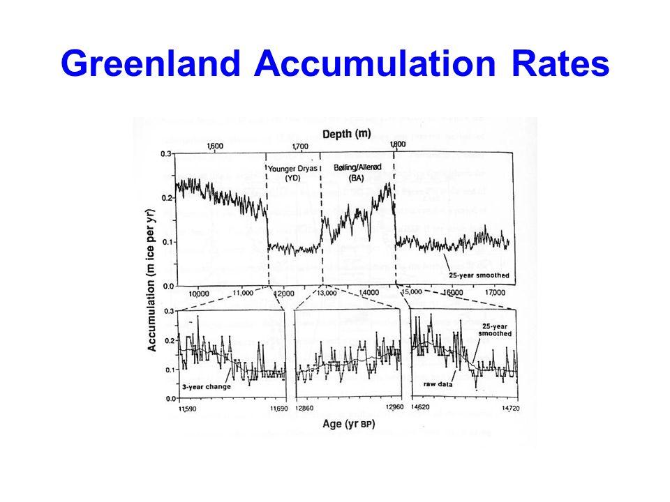 Greenland Accumulation Rates