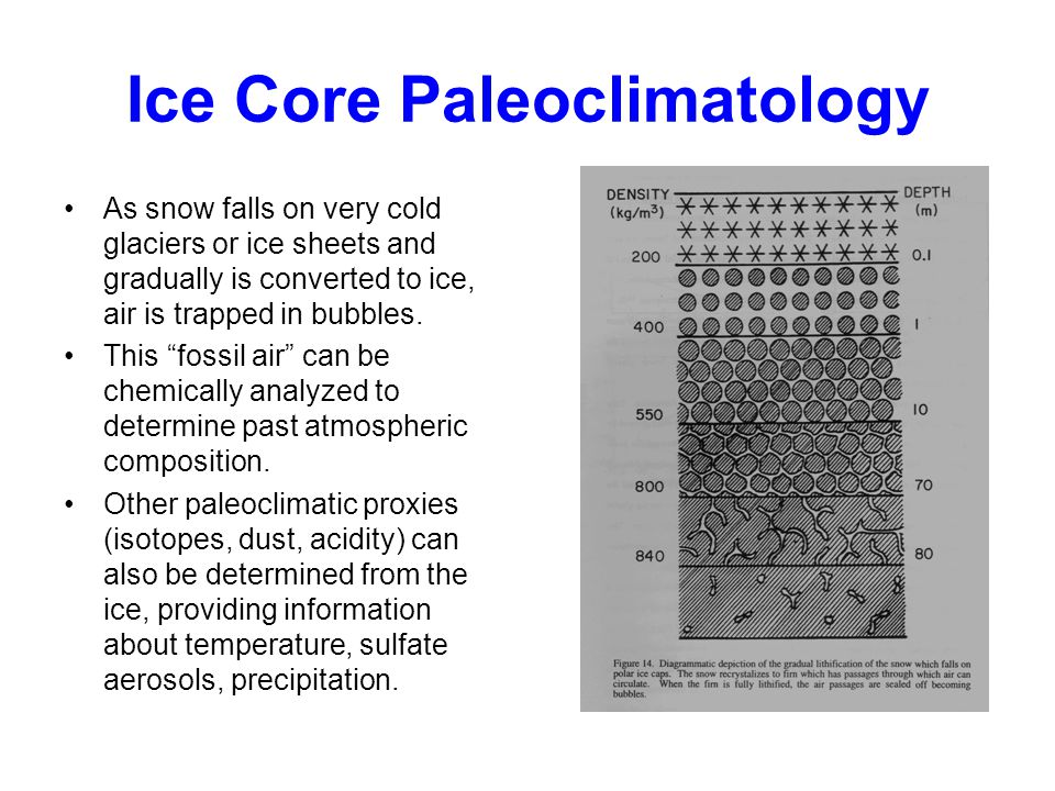 Ice Core Paleoclimatology As snow falls on very cold glaciers or ice sheets and gradually is converted to ice, air is trapped in bubbles.