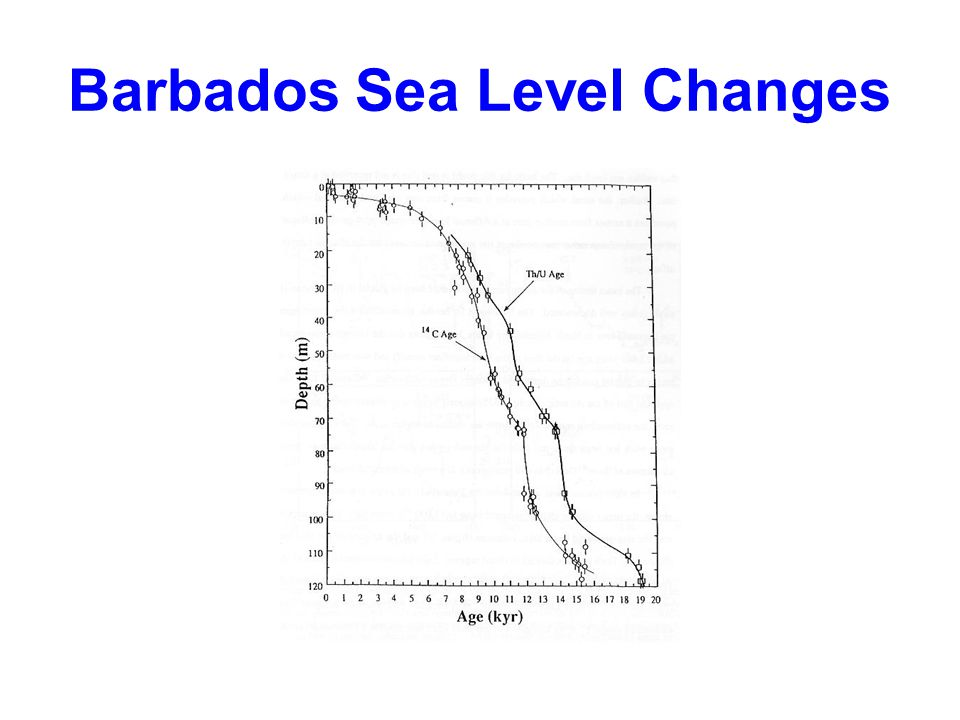 Barbados Sea Level Changes