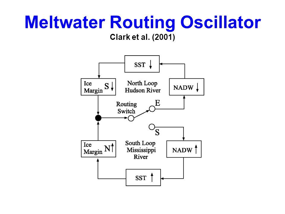 Meltwater Routing Oscillator Clark et al. (2001)