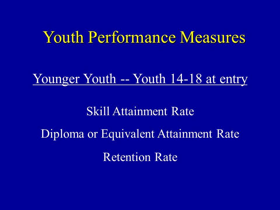 18 Year 1 of WIA Performance MeasuresAvg.Perf.