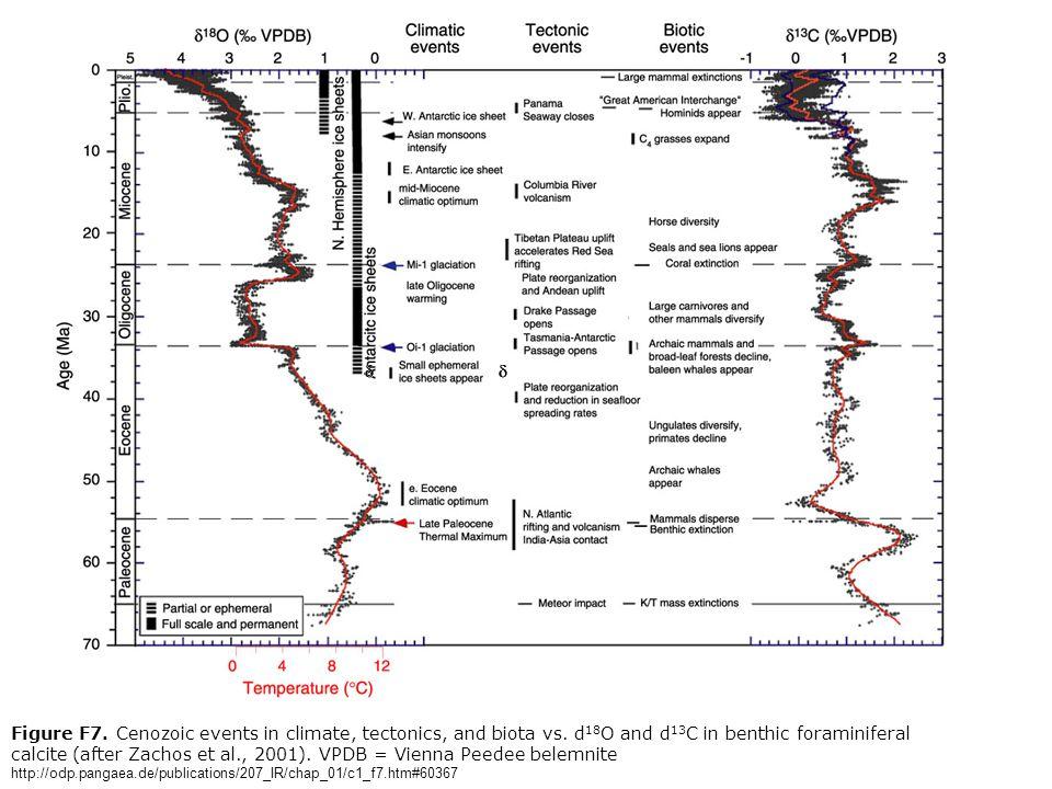 Figure F7. Cenozoic events in climate, tectonics, and biota vs.