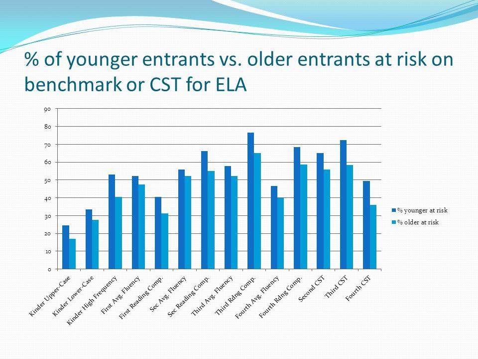 % of younger entrants vs. older entrants at risk on benchmark or CST for ELA