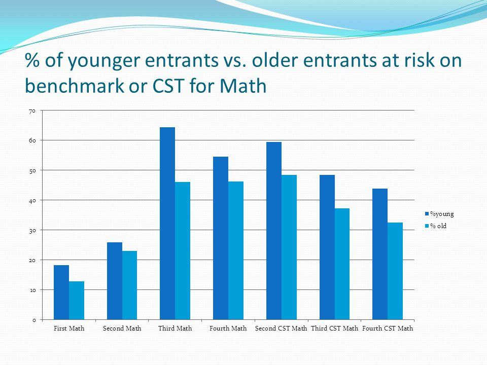 % of younger entrants vs. older entrants at risk on benchmark or CST for Math