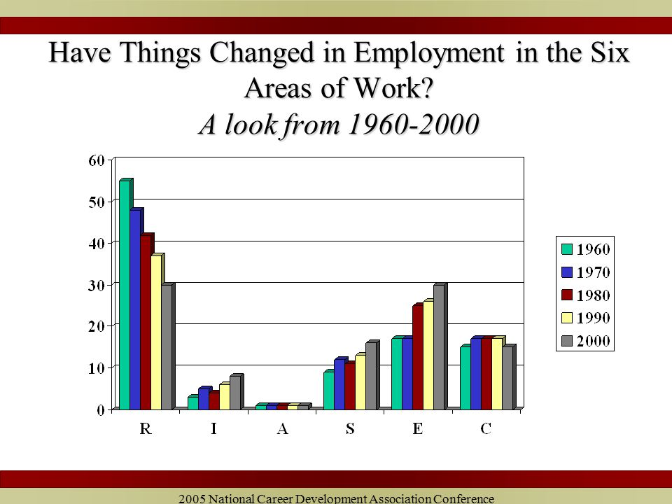 2005 National Career Development Association Conference Have Things Changed in Employment in the Six Areas of Work.