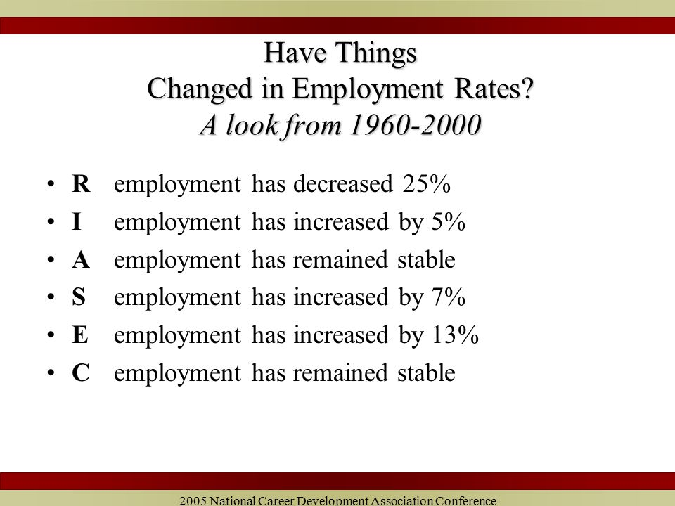 2005 National Career Development Association Conference Have Things Changed in Employment Rates.