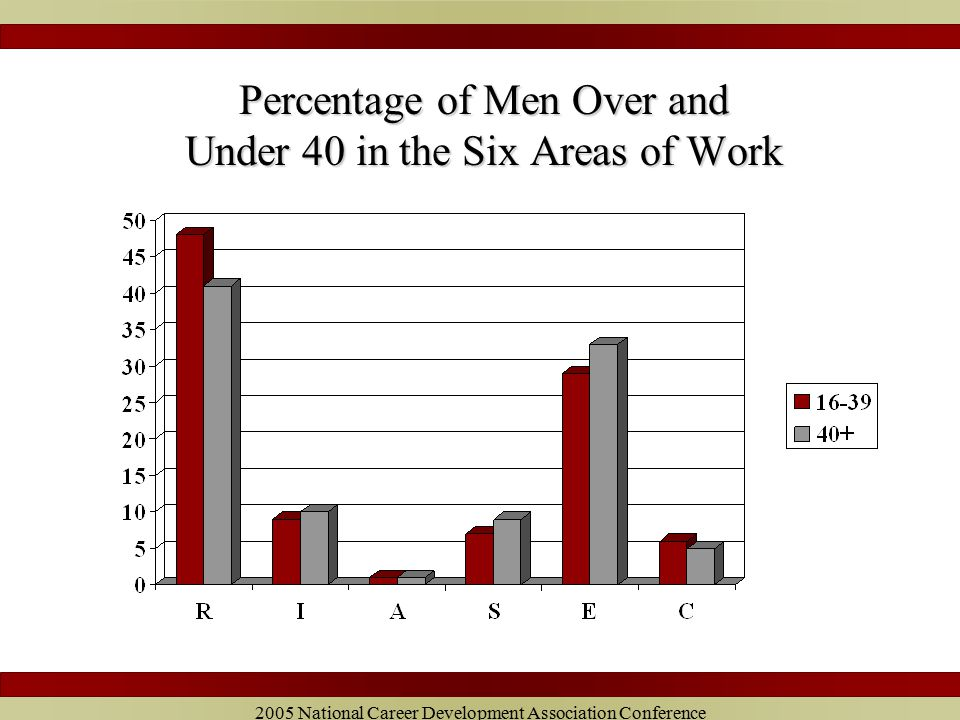 2005 National Career Development Association Conference Percentage of Men Over and Under 40 in the Six Areas of Work