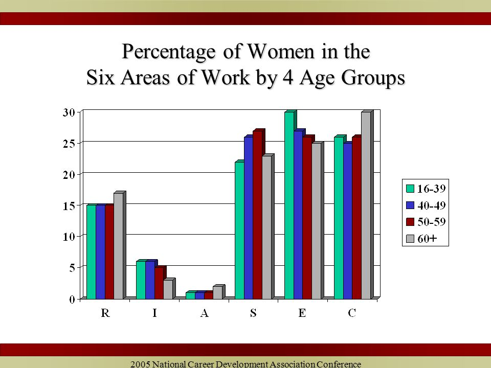 2005 National Career Development Association Conference Percentage of Women in the Six Areas of Work by 4 Age Groups