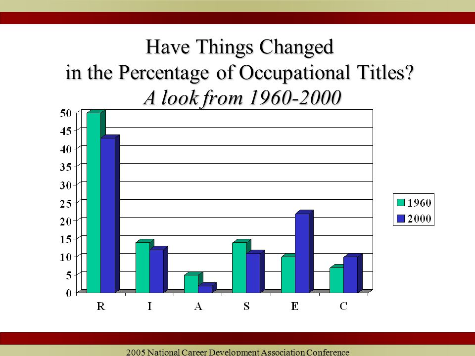 2005 National Career Development Association Conference Percentage of Men Over and Under 50 in the Six Areas of Work