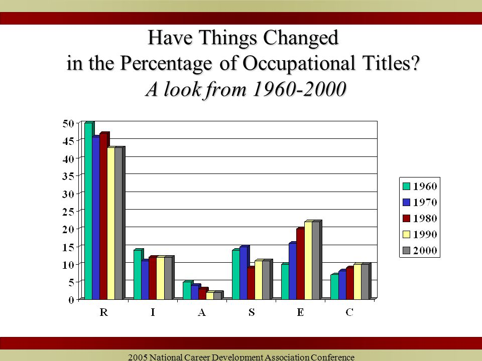 2005 National Career Development Association Conference Have Things Changed in the Percentage of Occupational Titles.