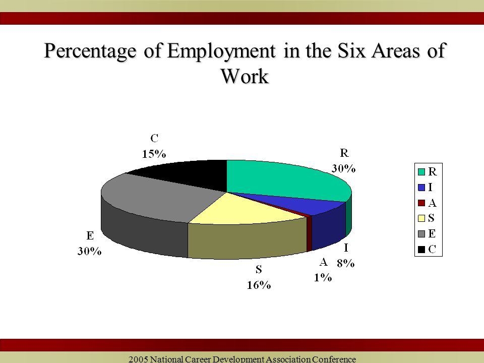 2005 National Career Development Association Conference Percentage of Employment in the Six Areas of Work