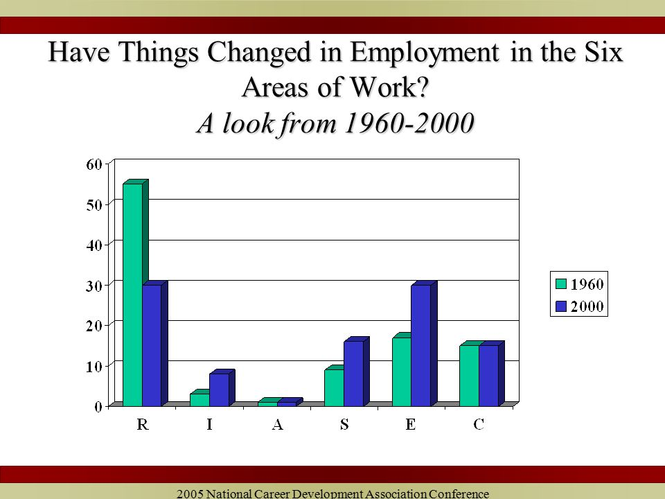2005 National Career Development Association Conference Percentage of Women Over and Under 50 in the Six Areas of Work