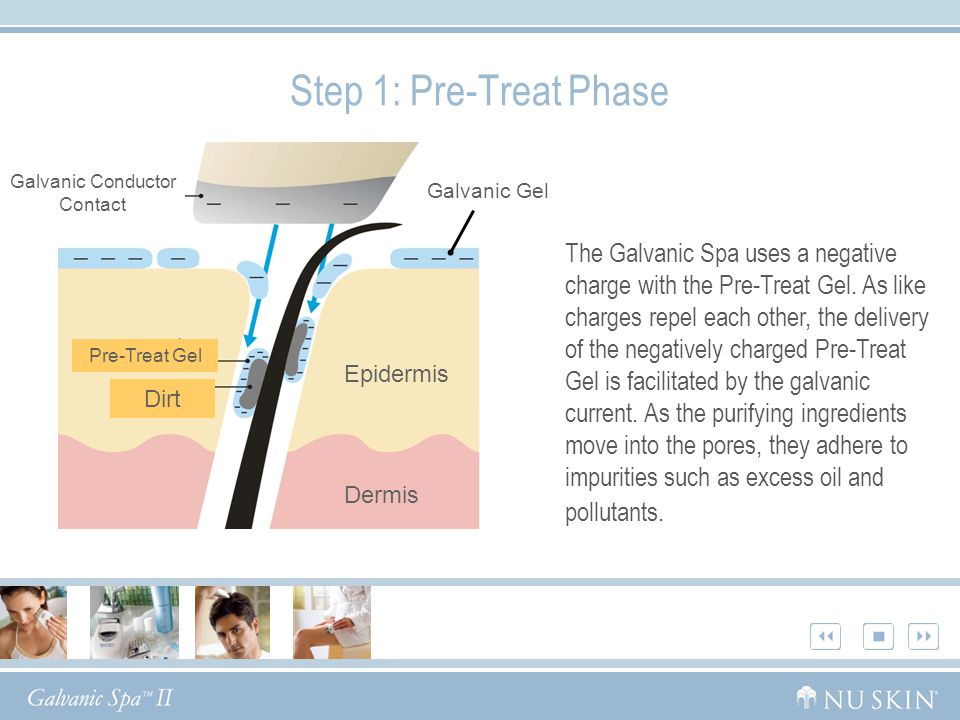 Galvanic Conductor Contact Galvanic Gel Epidermis Dermis Dirt Pre-Treat Gel Step 1: Pre-Treat Phase The Galvanic Spa uses a negative charge with the Pre-Treat Gel.
