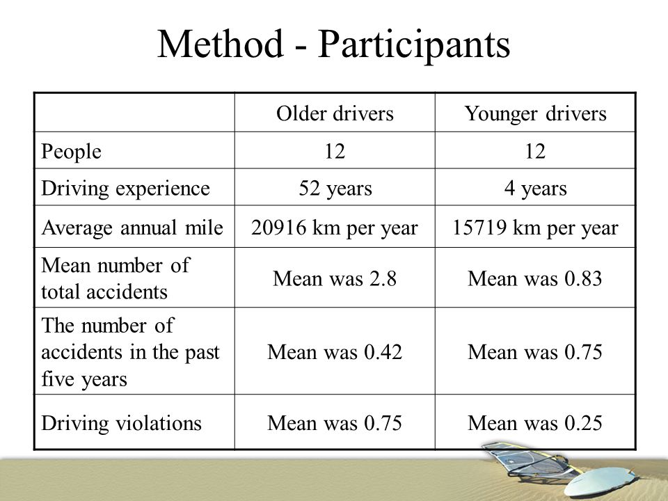 Method - Participants Older driversYounger drivers People12 Driving experience52 years4 years Average annual mile20916 km per year15719 km per year Mean number of total accidents Mean was 2.8Mean was 0.83 The number of accidents in the past five years Mean was 0.42Mean was 0.75 Driving violationsMean was 0.75Mean was 0.25