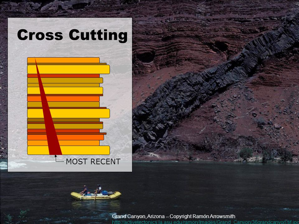 Cross Cutting Grand Canyon, Arizona -- Copyright Ramón Arrowsmith http://activetectonics.la.asu.edu/ramon/Images/Grand_Canyon/36grandcanyon.tif.jpg Cross Cutting MOST RECENT