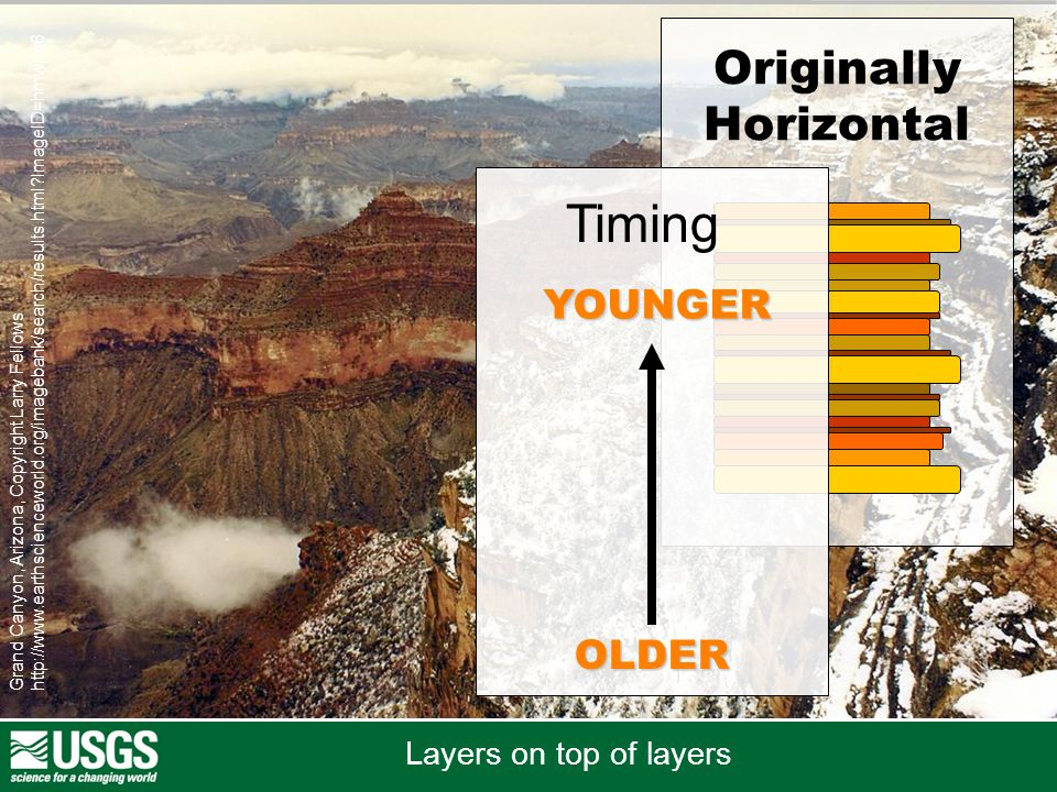 Grand Canyon, Arizona, Copyright Larry Fellows http://www.earthscienceworld.org/imagebank/search/results.html?ImageID=hmwnq6 Originally Horizontal OLDER YOUNGER Timing Layers on top of layers