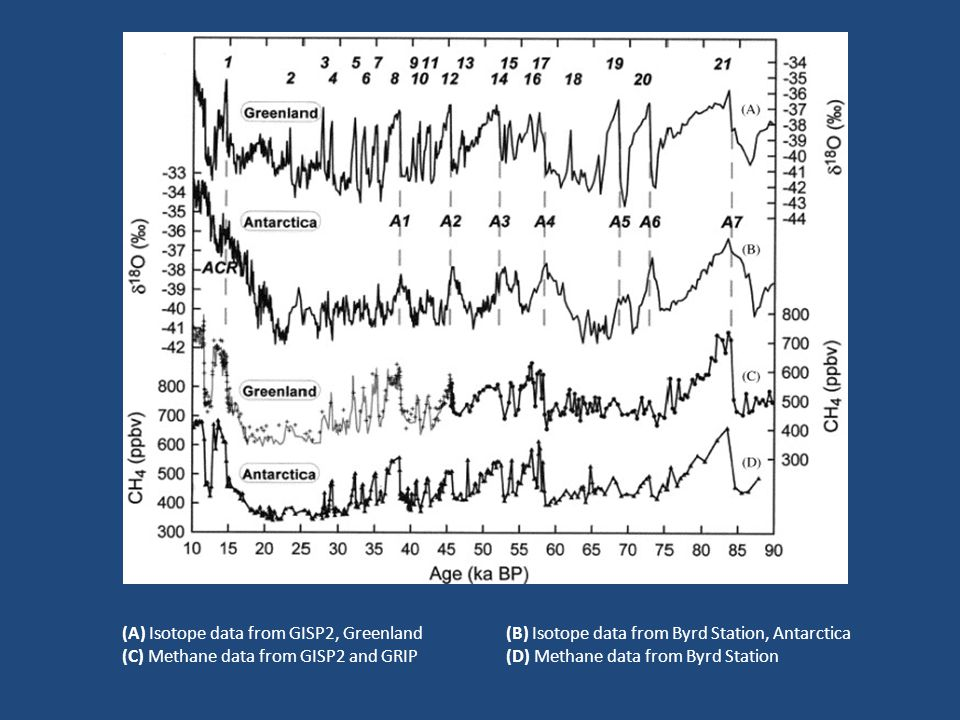 (A) Isotope data from GISP2, Greenland(B) Isotope data from Byrd Station, Antarctica (C) Methane data from GISP2 and GRIP(D) Methane data from Byrd Station
